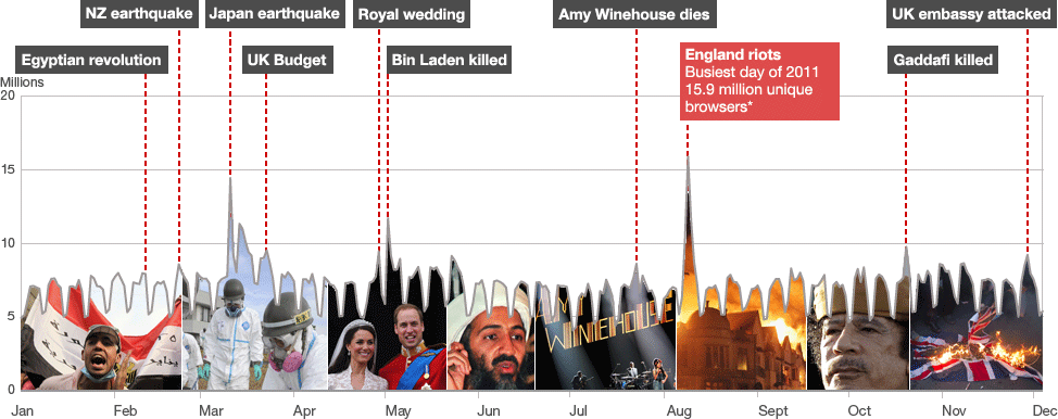 BBC News 2011 timeline